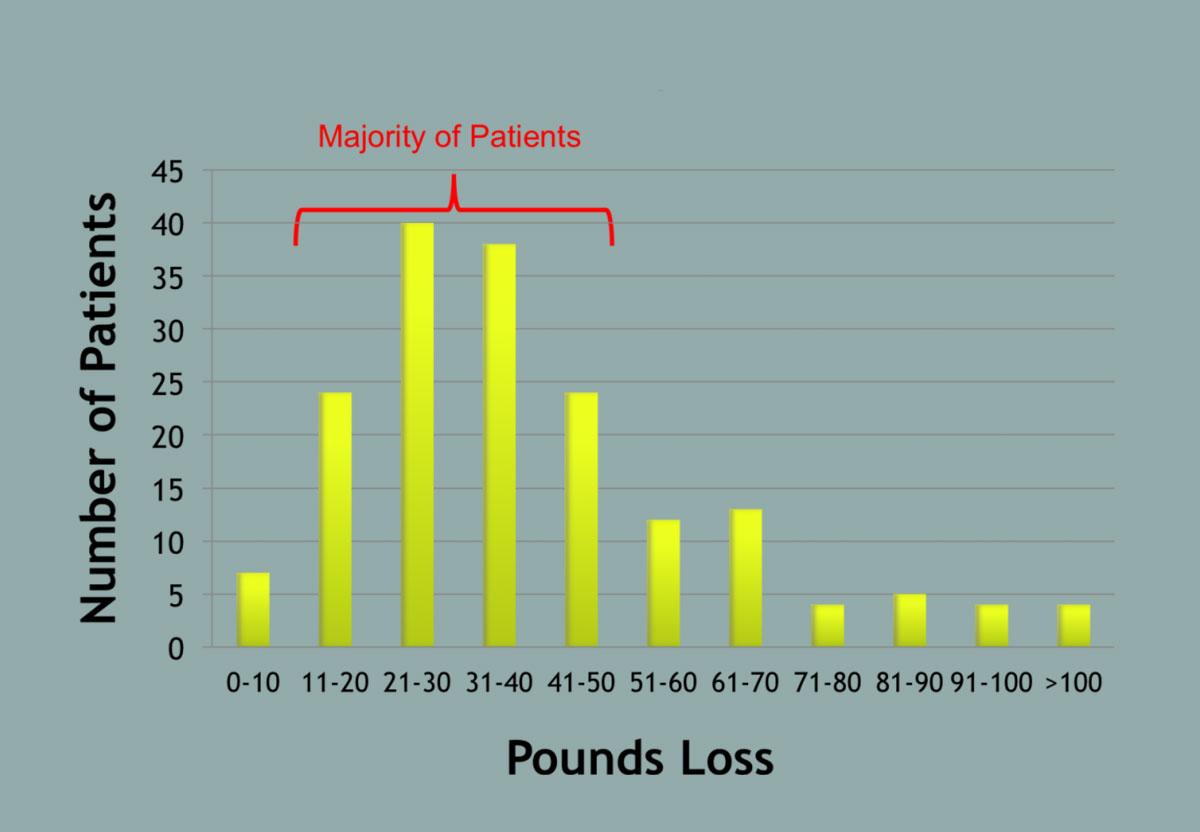 hendricks-weight-loss-performance